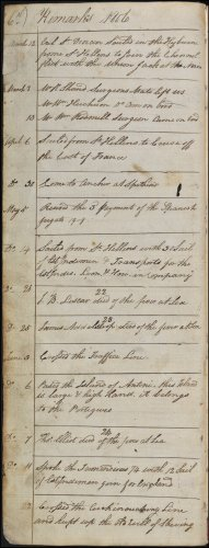 The sixth page from Andrew Service's logbook recording events on board HMS Medusa. This page, dated 1806, covers the period from 12th March to 22nd June 1806, and lists new crew members as well as those who died during this time.  Medusa leaves England for the East Indies. (GUAS Ref: UGC 182. Copyright reserved.)