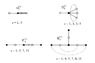 university of glasgow   schools   school of mathematics and    dynkin diagrams
