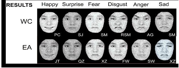 six basic facial expressions