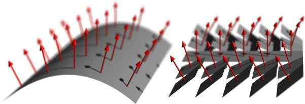 Phase front (grey surfaces) and corresponding light-ray directions (phase-front normals; red arrows) for a globally continuous phase front (left) and a piecewise continuous phase front (right).  The light-ray field is more restricted in the case of globally continuous phase fronts.  We create piecewise continuous phase fronts by passing light fields through pixellated optical components.