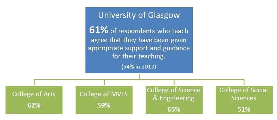 PRES results relating to Teaching