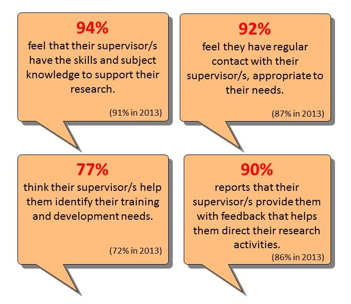 PRES survey results relating to supervision