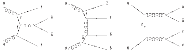 Production of background events that mimic the Higgs signal events