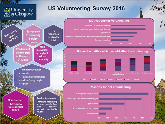 Image of the feedback results for the University Services volunteering scheme 2016