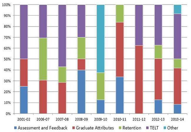 A chart showing the themes of successful LTDF bids each year