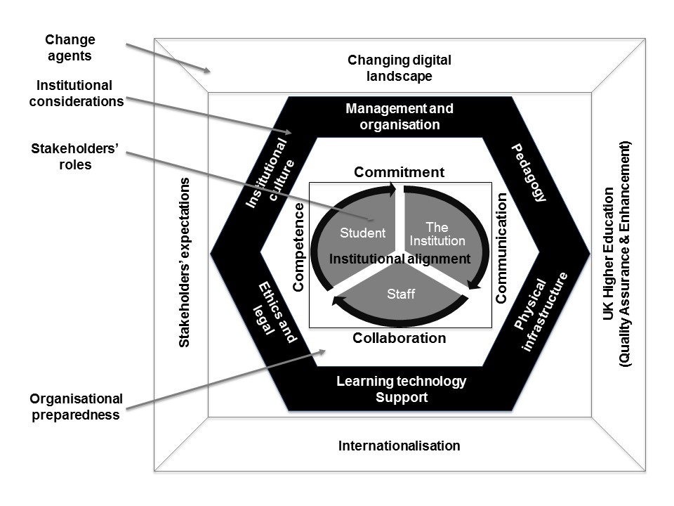 Institutional transitions to enhanced blended learning