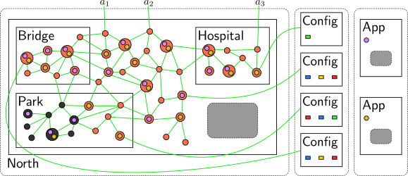 Bigraphical model of example sensor network