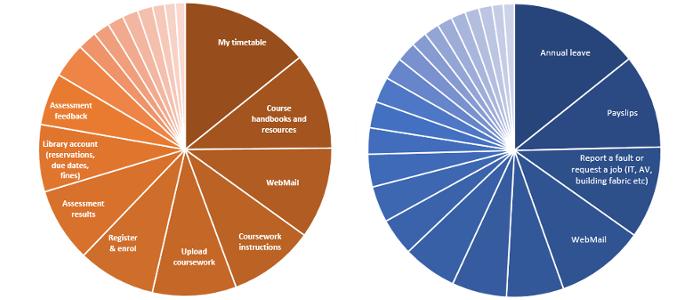 Two pie charts showing student and staff logged-in tasks
