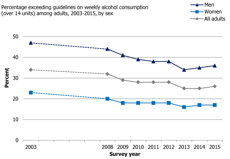 Figure 1: Scottish Health Survey 2016 showing Percentage exceeding guidelines on weekly alcohol consumption (over 14 units) among adults, 2003-2015, by sex. 742x515px