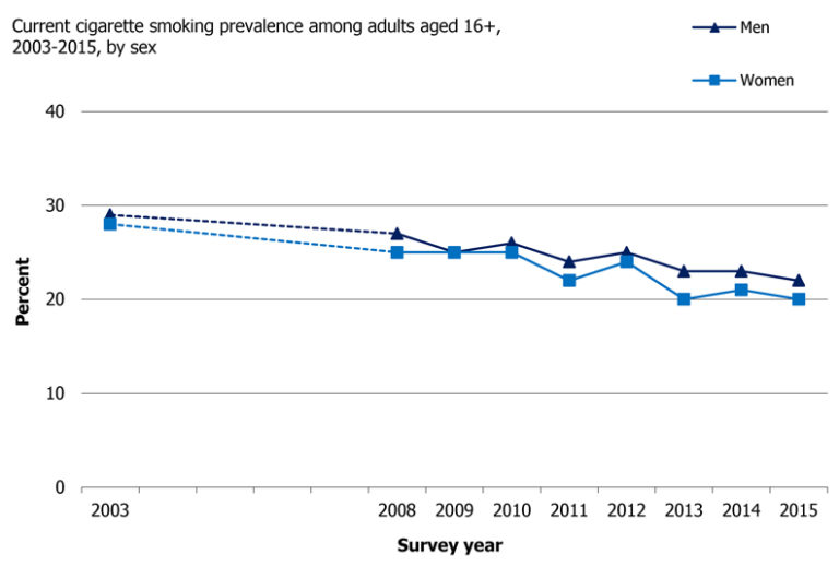Figure 2: Scottish Health Survey 2016 showing current cigarette smoking prevalence among adults aged 16+, 2003-2015, by sex. 768x518px