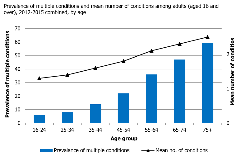 Figure 3: Scottish Health Survey 2016 showing prevalence of multiple conditions and mean number of conditions among adults (aged 16 and over), 2012-2015 combined, by age. 763x501px