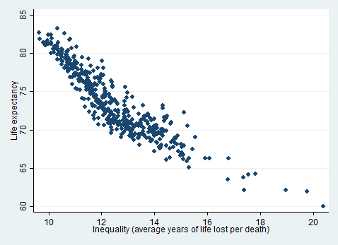 Figure 1 showing life expectancy and inequality (average years lost per death), 478x347px