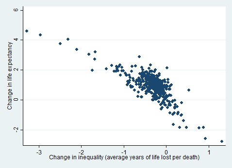 Figure 2 showing change in life expectancy against change in inequality (average years lost per death), 478x347px