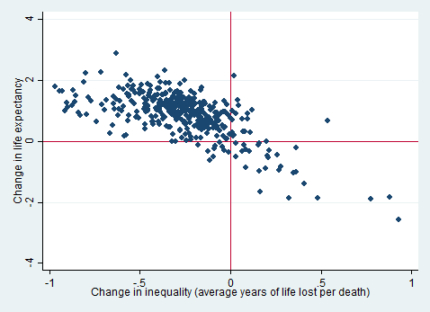 Figure 3 showing change in life expectancy against change in inequality (Average years lost per death), 478x347px