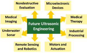 A diagram showing all the places ultrasonics is used