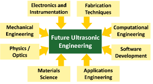 A diagram showing all the various disciplines that contribute to ultrasonics