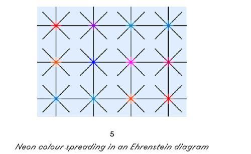 neon colour spreading in an Ehrenstein diagram: light-blue square with 4 vertical and 4 horzontal thin black lines, as well as incomplete diagonals where the perpendicular lines are meeting. the black lines are partly coloured around their meeting point in equal measure, in order to create the illusion of extra semitransparent coloured circles