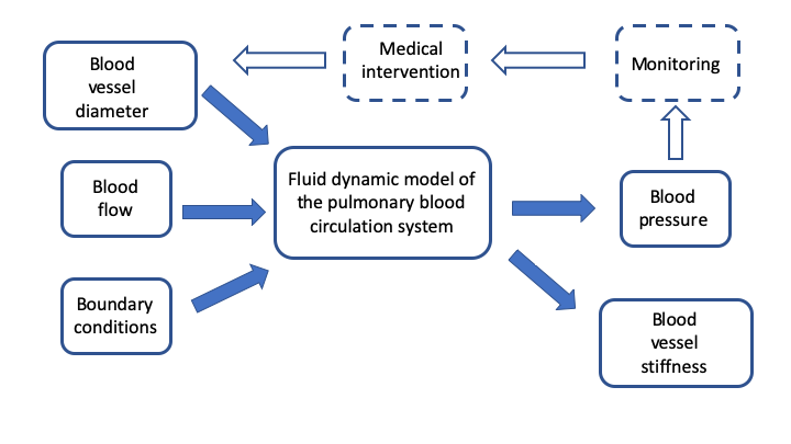 Closed loop of pulmonary data analysis