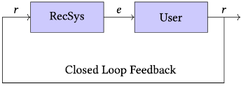 Closed Loop Recommender System