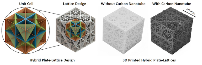 A diagram of the hybrid plate-lattice design alongside images of the 3D-printed lattices made without the carbon nanotubes and with the carbon nanotubes