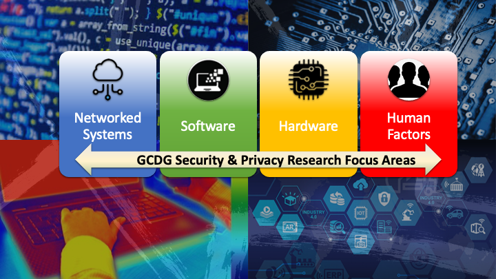GCTG Theme image on GCDG Security & Privacy Research Focus Areas